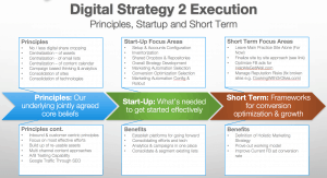 Digital Strategy 2 Execution