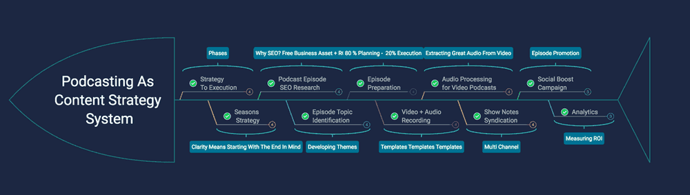 From Podcasting Strategy to Execution