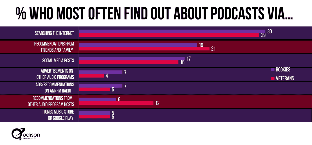 Why Podcast Content Marketing Matters For Podcast Discovery